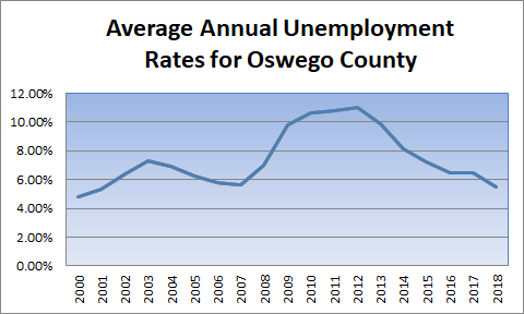 Average Annual Unemployment Rates for Oswego County Muliti-year Chart
