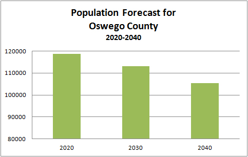 Population Forecast for Oswego County Multi-year Chart