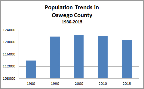 Population Trends in Oswego County Multi-year Chart